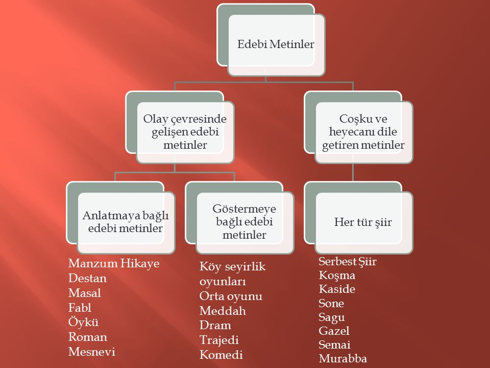 Manzum Hikaye Köy seyirlik oyunları Destan Masal Orta oyunu Fabl