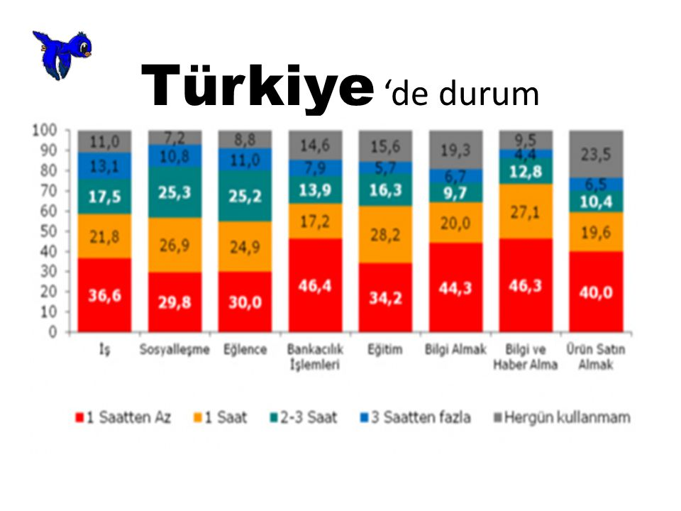 Türkiye 'de durum