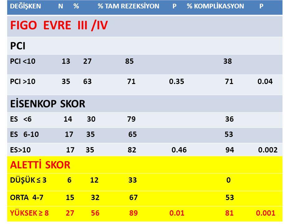 FIGO EVRE III /IV PCI EİSENKOP SKOR ALETTİ SKOR PCI <10 13 27 85 38