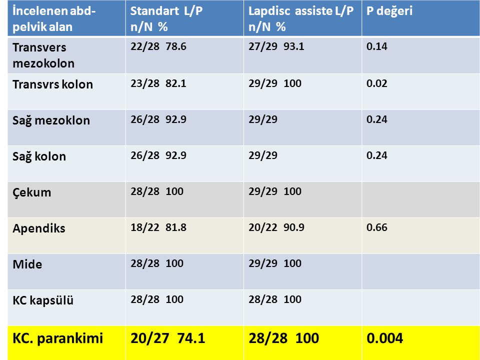 KC. parankimi 20/27 74.1 0.004 İncelenen abd-pelvik alan Standart L/P