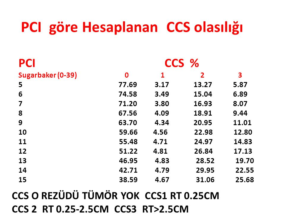 PCI CCS % PCI göre Hesaplanan CCS olasılığı