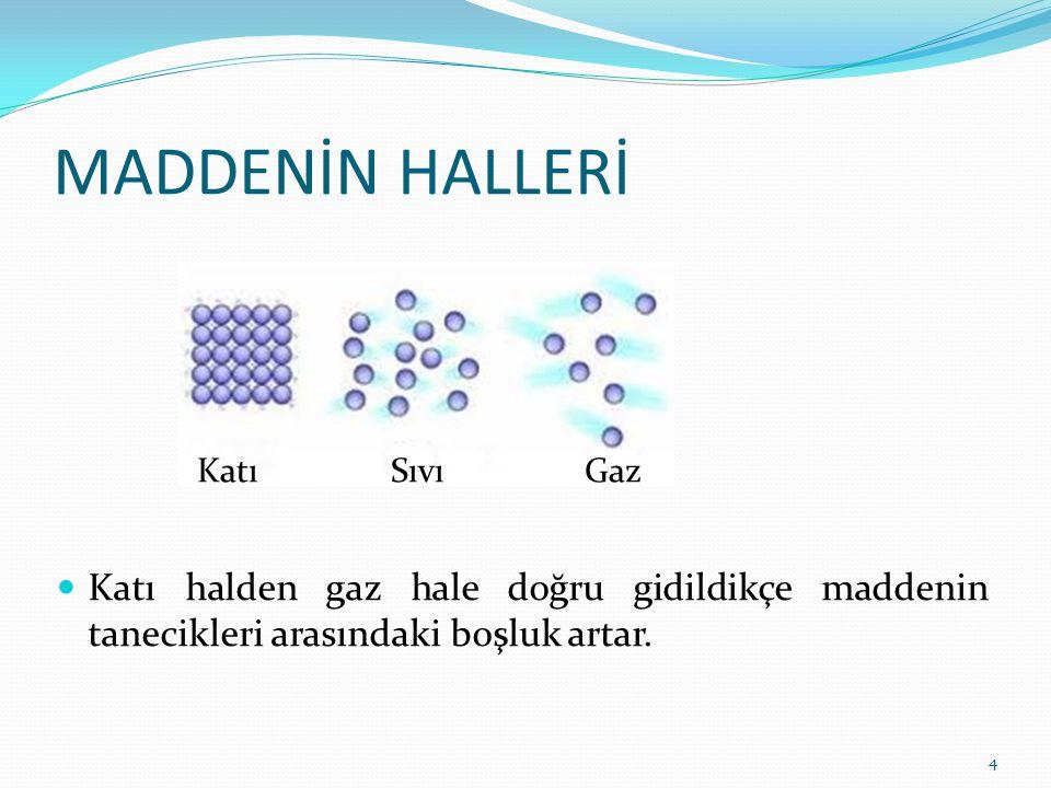 MADDENİN HALLERİ Katı Sıvı Gaz.
