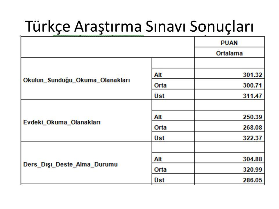 Türkçe Araştırma Sınavı Sonuçları