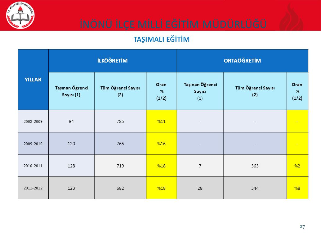 Taşınan Öğrenci Sayısı (1)