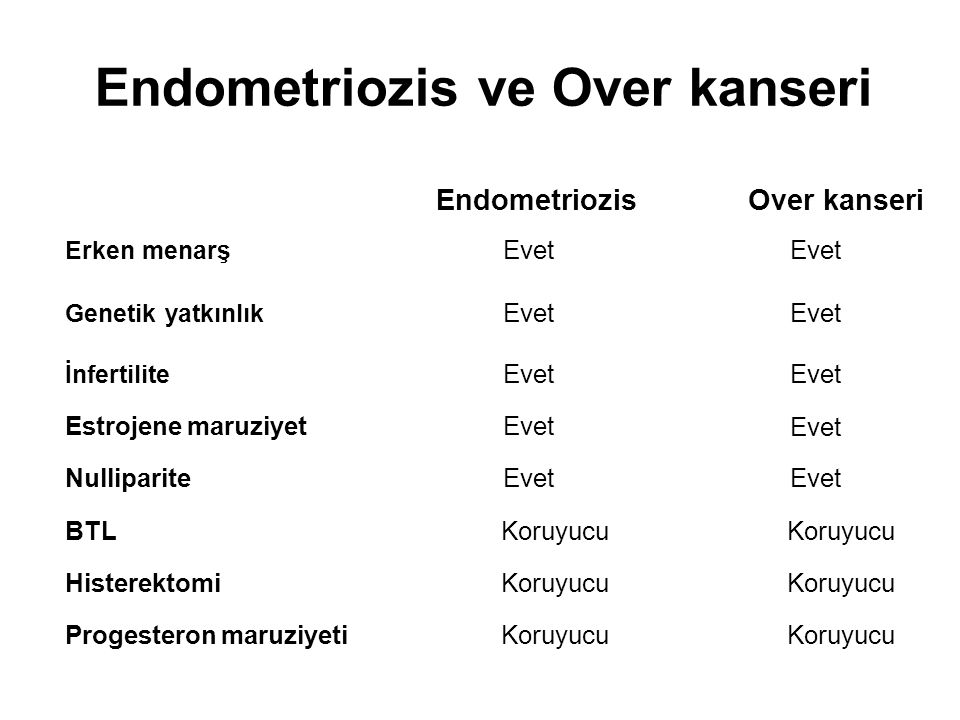 Endometriozis ve Over kanseri