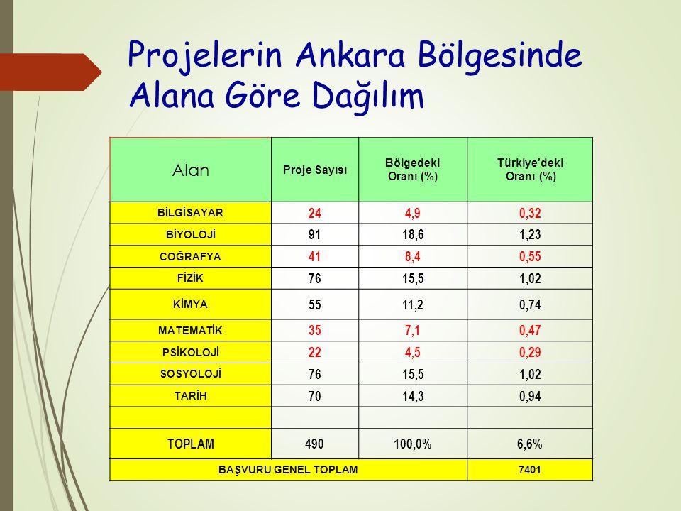 Projelerin Ankara Bölgesinde Alana Göre Dağılım