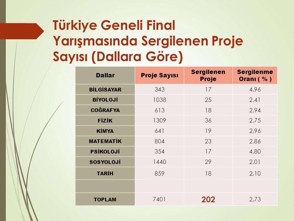 Türkiye Geneli Final Yarışmasında Sergilenen Proje Sayısı (Dallara Göre)