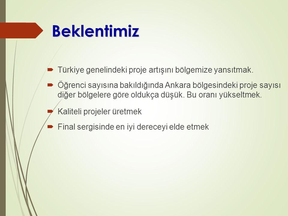 Beklentimiz Türkiye genelindeki proje artışını bölgemize yansıtmak.