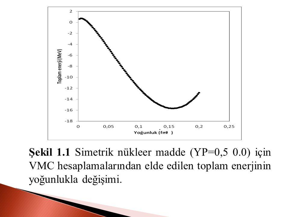 Şekil 1. 1 Simetrik nükleer madde (YP=0,5 0