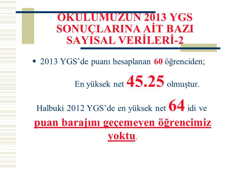 OKULUMUZUN 2013 YGS SONUÇLARINA AİT BAZI SAYISAL VERİLERİ-2