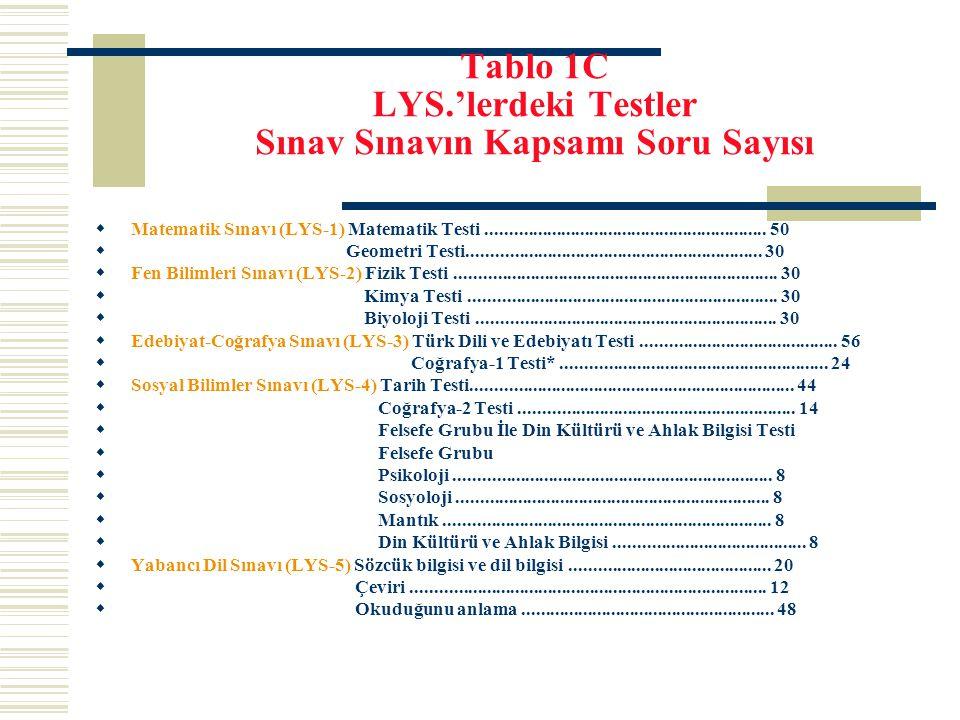 Tablo 1C LYS.'lerdeki Testler Sınav Sınavın Kapsamı Soru Sayısı