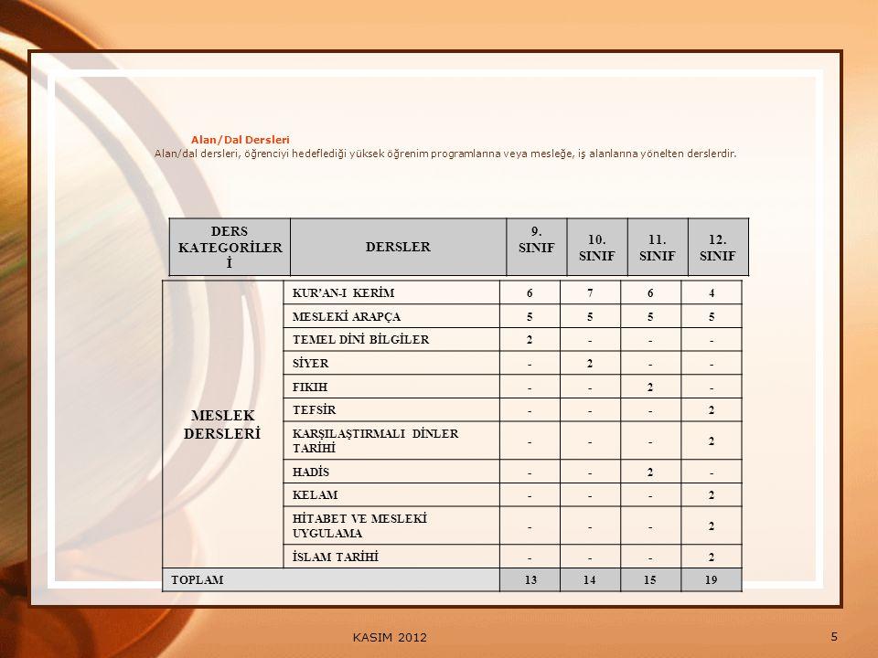 MESLEK DERSLERİ DERS KATEGORİLERİ DERSLER 9. SINIF 10. 11. 12.