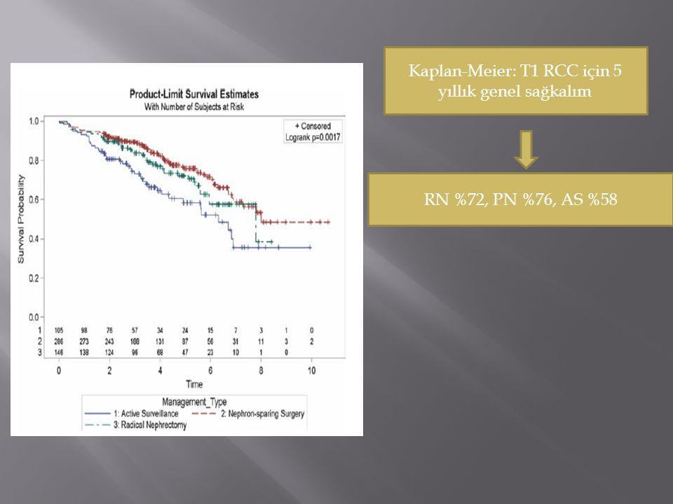 Kaplan-Meier: T1 RCC için 5 yıllık genel sağkalım