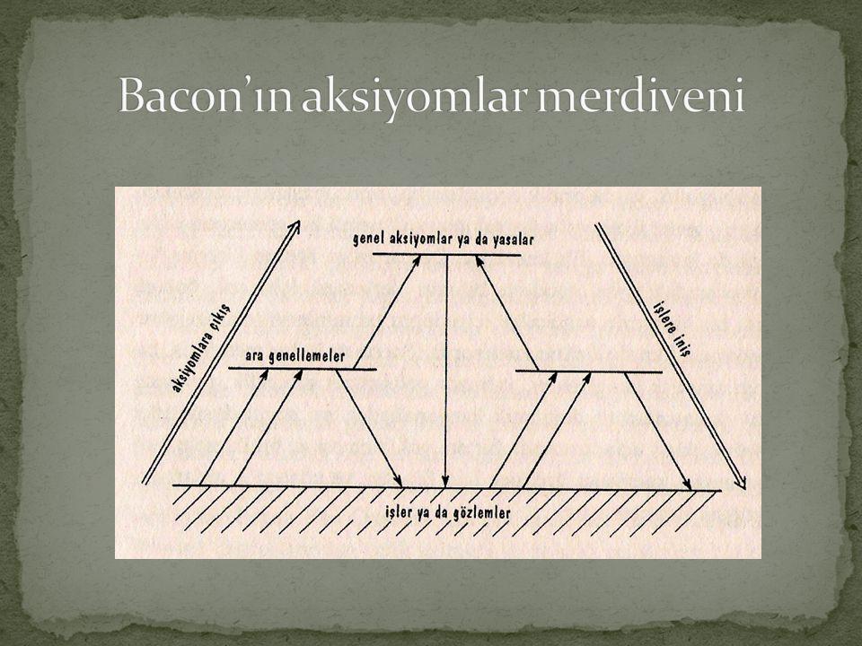 Bacon'ın aksiyomlar merdiveni