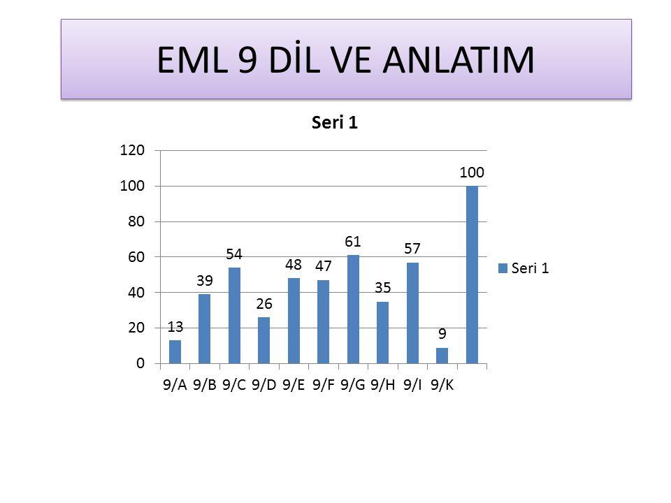 EML 9 DİL VE ANLATIM