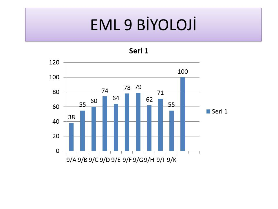 EML 9 BİYOLOJİ