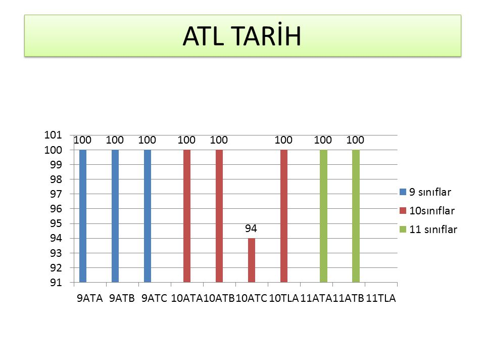 ATL TARİH
