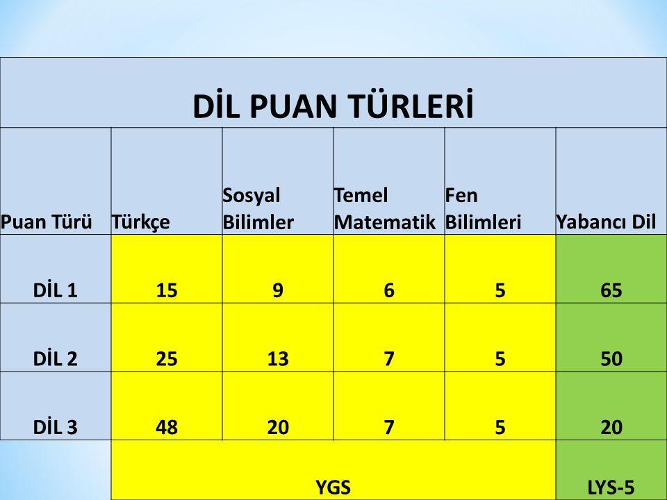 DİL PUAN TÜRLERİ Puan Türü Türkçe Sosyal Bilimler Temel Matematik