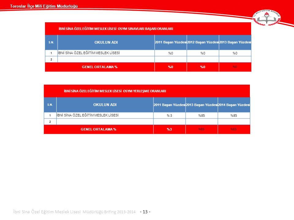 İbni Sina Özel Eğitim Meslek Lisesi Müdürlüğü Brifing 2013-2014 - 13 -