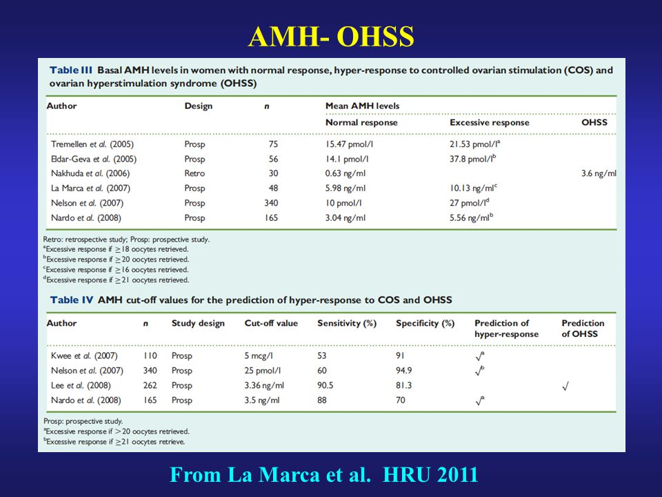 AMH- OHSS From La Marca et al. HRU 2011