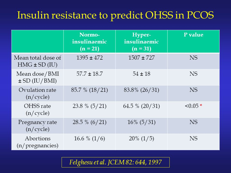 Insulin resistance to predict OHSS in PCOS