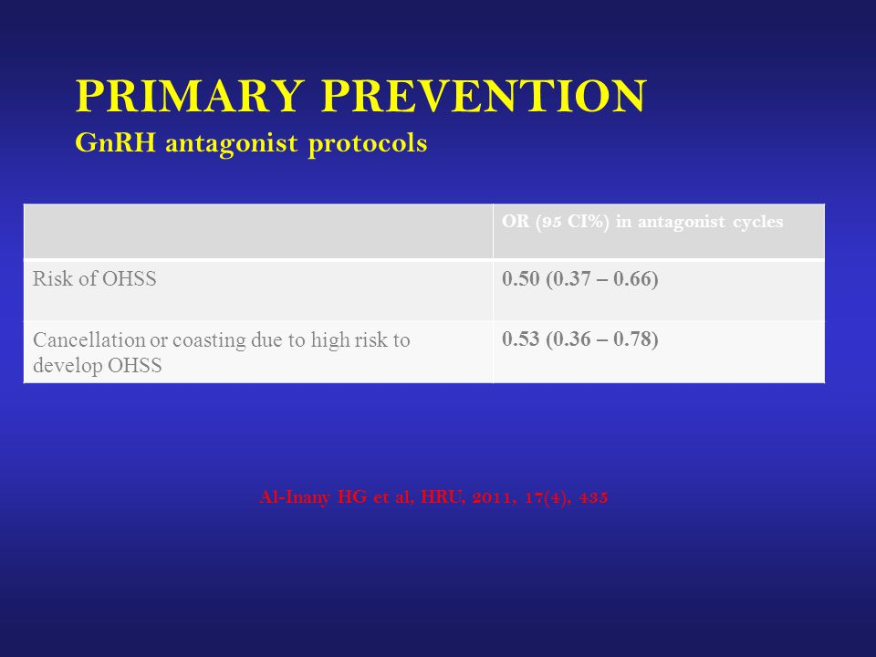 PRIMARY PREVENTION GnRH antagonist protocols