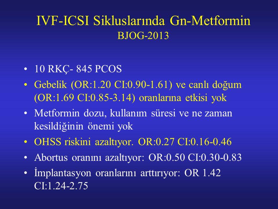 IVF-ICSI Sikluslarında Gn-Metformin BJOG-2013