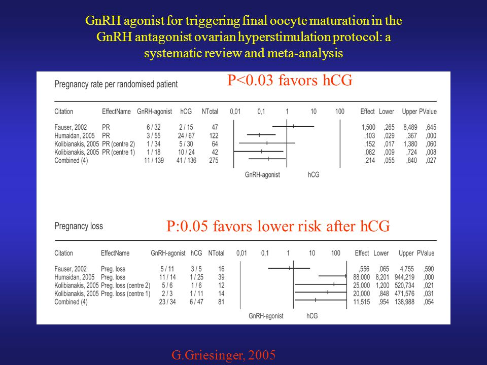P:0.05 favors lower risk after hCG