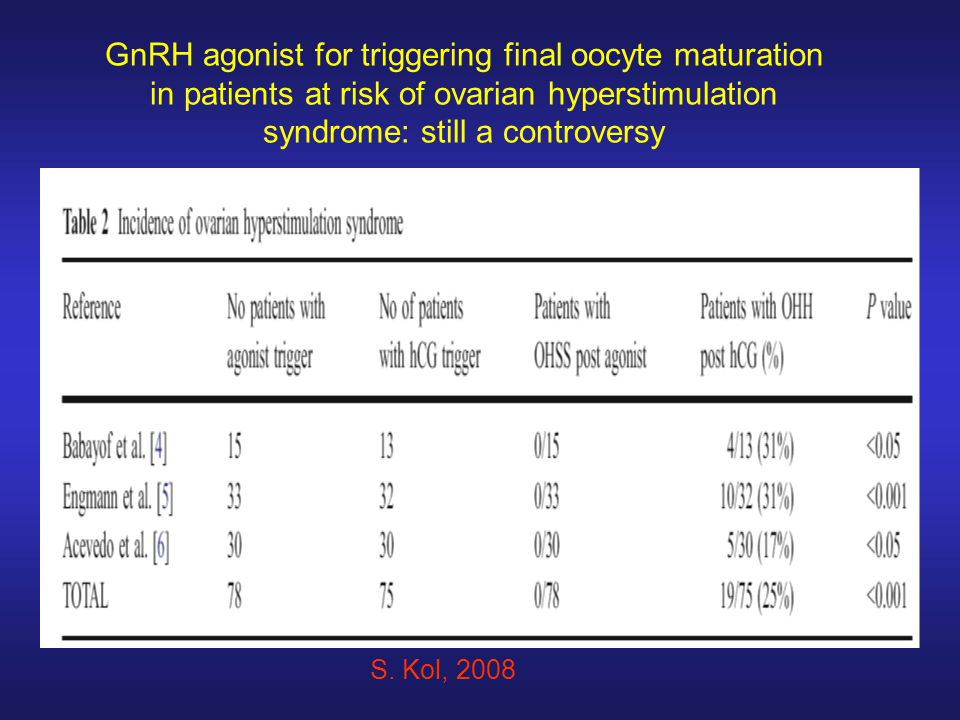 GnRH agonist for triggering final oocyte maturation in patients at risk of ovarian hyperstimulation syndrome: still a controversy