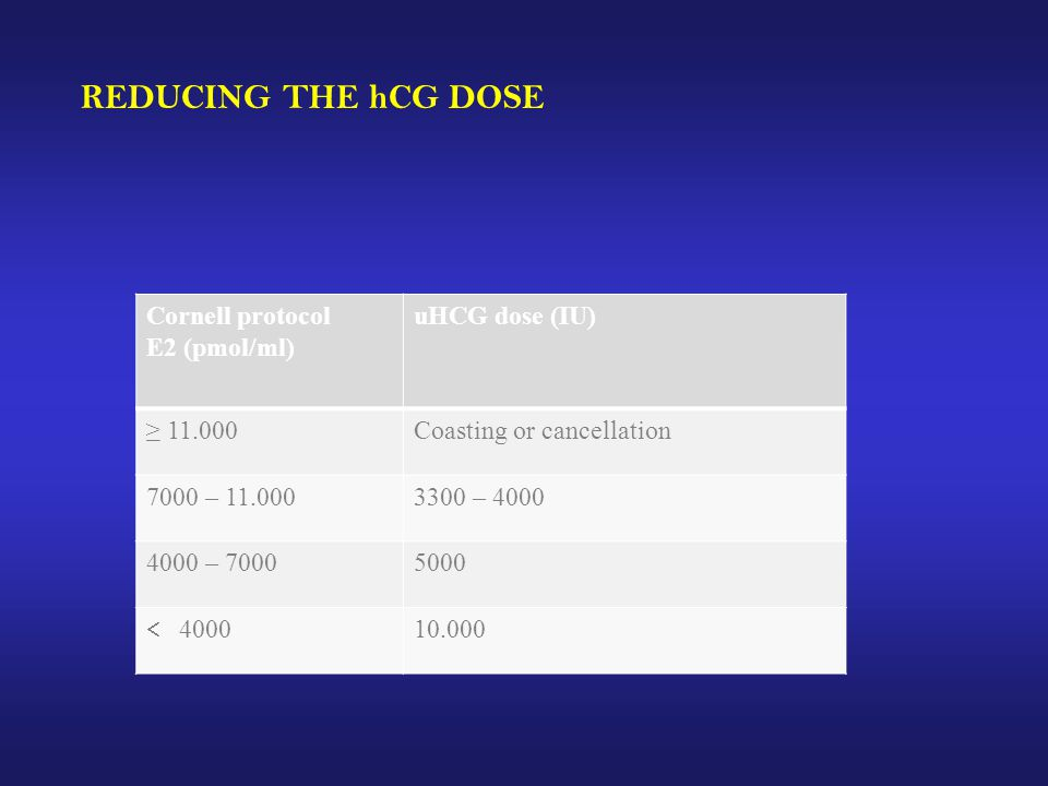 REDUCING THE hCG DOSE Cornell protocol E2 (pmol/ml) uHCG dose (IU)