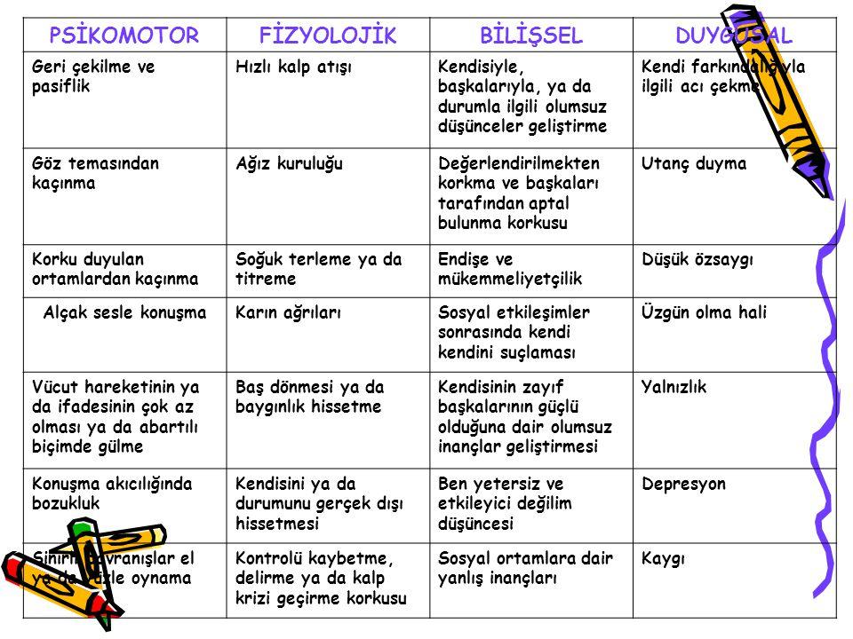 PSİKOMOTOR FİZYOLOJİK BİLİŞSEL DUYGUSAL