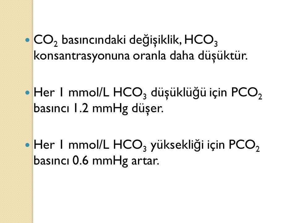 CO2 basıncındaki değişiklik, HCO3 konsantrasyonuna oranla daha düşüktür.