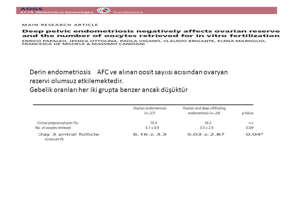 Derin endometriosis AFC ve alınan oosit sayıısı acısından ovaryan rezervi olumsuz etkilemektedir.