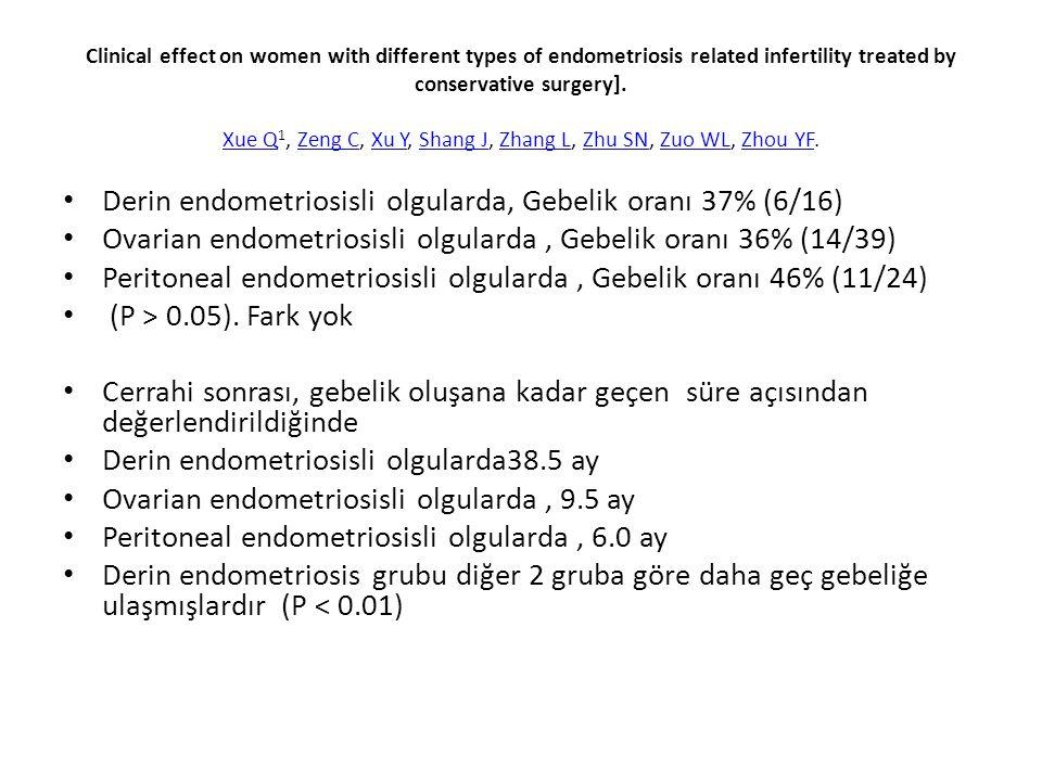 Derin endometriosisli olgularda, Gebelik oranı 37% (6/16)