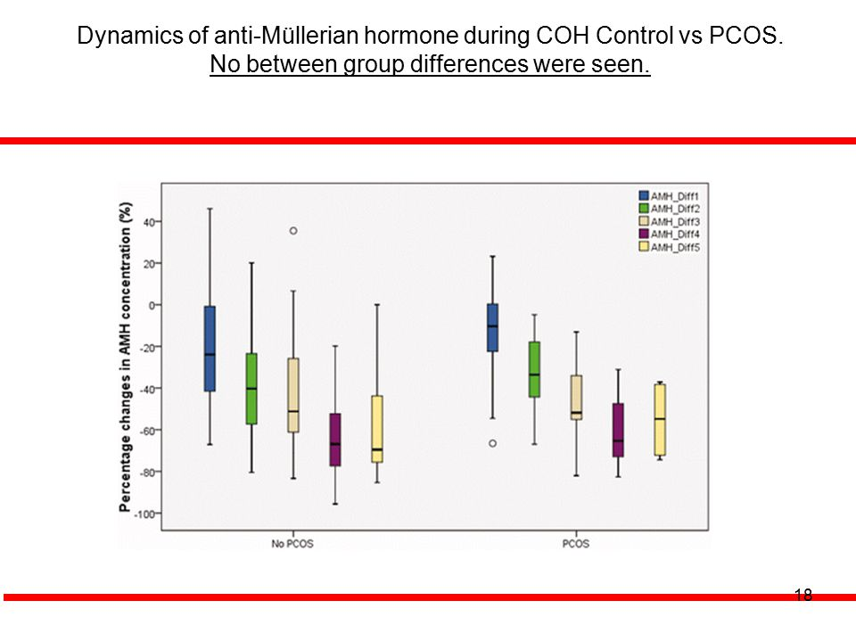 Dynamics of anti-Müllerian hormone during COH Control vs PCOS.