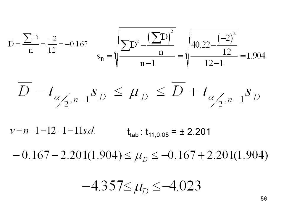 ttab : t11,0.05 = ± 2.201