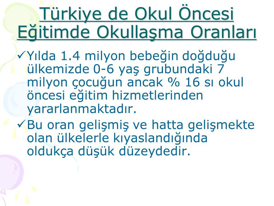 Türkiye de Okul Öncesi Eğitimde Okullaşma Oranları
