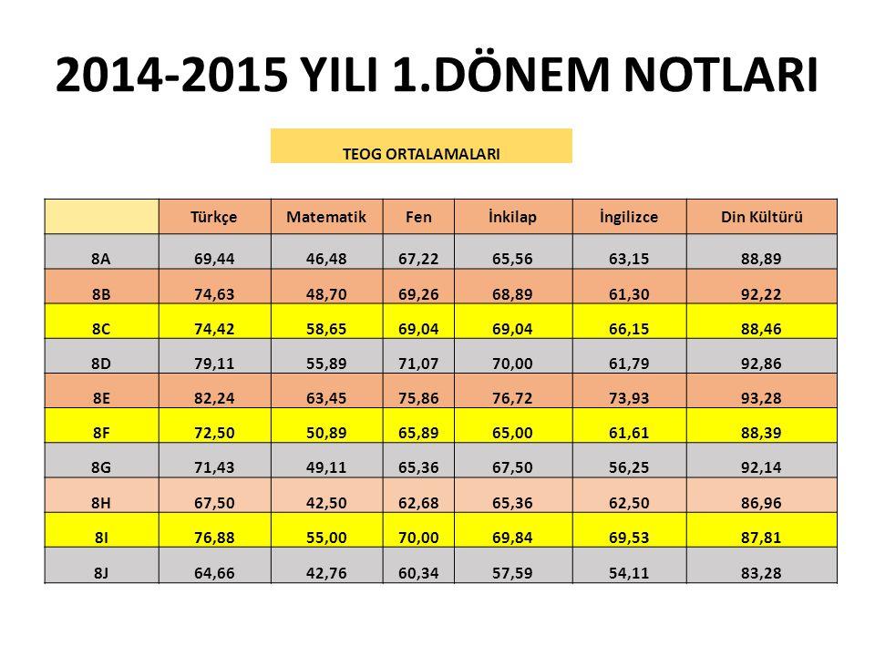 2014-2015 YILI 1.DÖNEM NOTLARI TEOG ORTALAMALARI Türkçe Matematik Fen