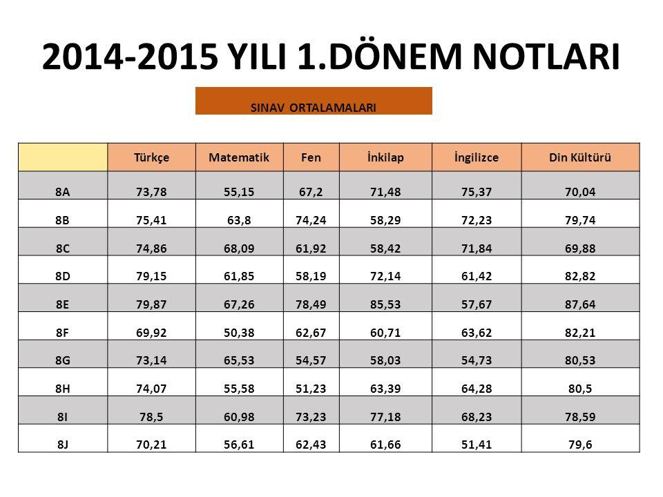 2014-2015 YILI 1.DÖNEM NOTLARI SINAV ORTALAMALARI Türkçe Matematik Fen