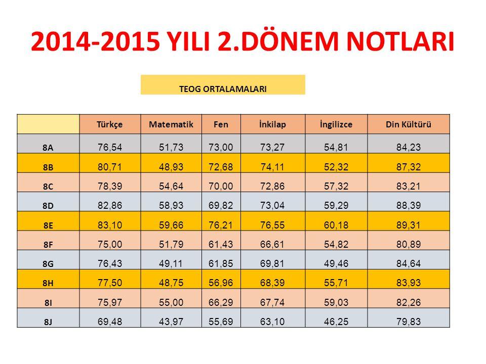 2014-2015 YILI 2.DÖNEM NOTLARI TEOG ORTALAMALARI Türkçe Matematik Fen
