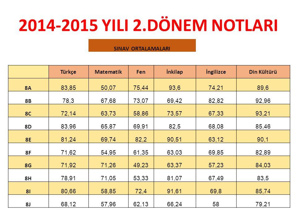 2014-2015 YILI 2.DÖNEM NOTLARI SINAV ORTALAMALARI Türkçe Matematik Fen