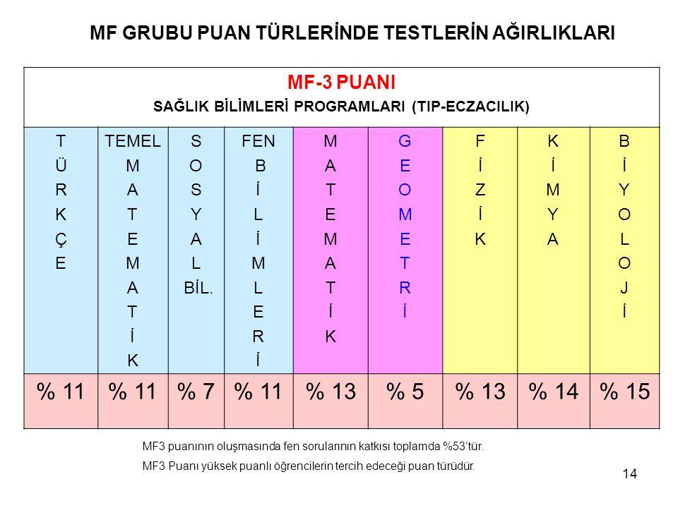 MF GRUBU PUAN TÜRLERİNDE TESTLERİN AĞIRLIKLARI