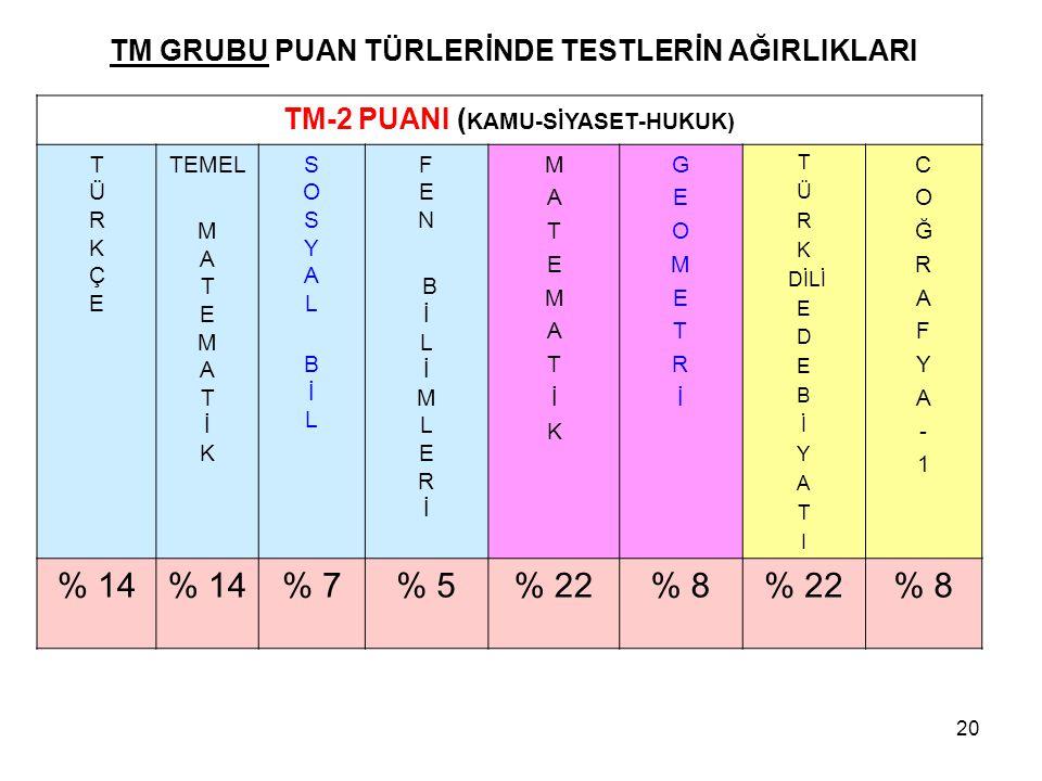 TM GRUBU PUAN TÜRLERİNDE TESTLERİN AĞIRLIKLARI