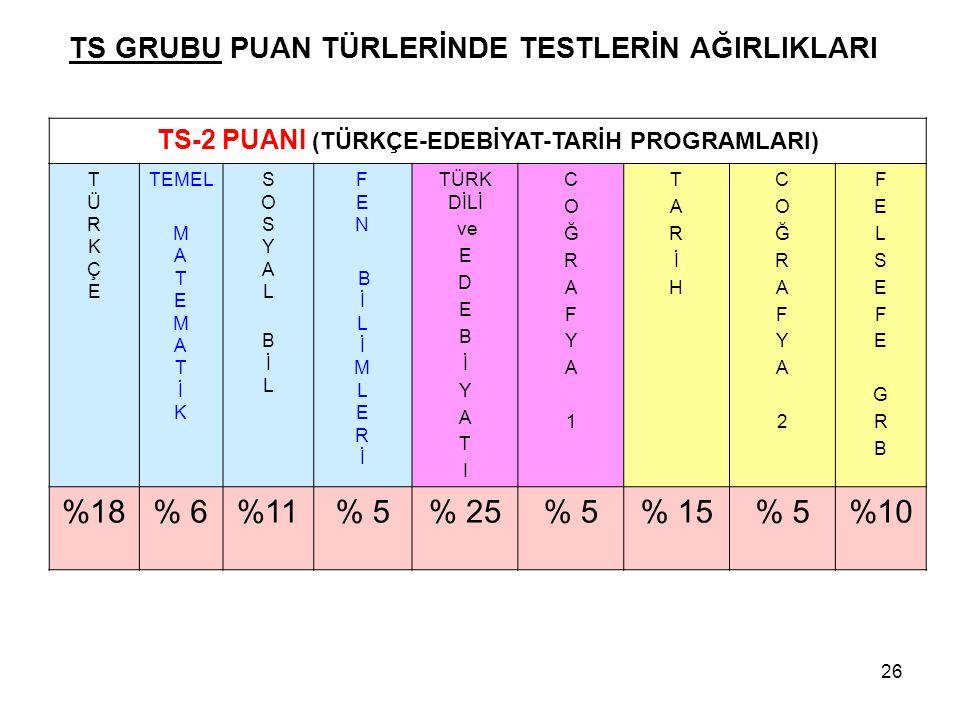 TS GRUBU PUAN TÜRLERİNDE TESTLERİN AĞIRLIKLARI