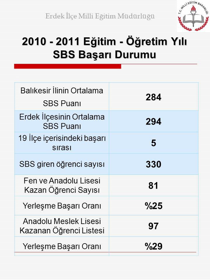 2010 - 2011 Eğitim - Öğretim Yılı SBS Başarı Durumu