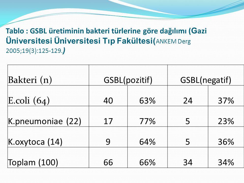 Bakteri (n) GSBL(pozitif) GSBL(negatif) E.coli (64) 40 63% 24 37%