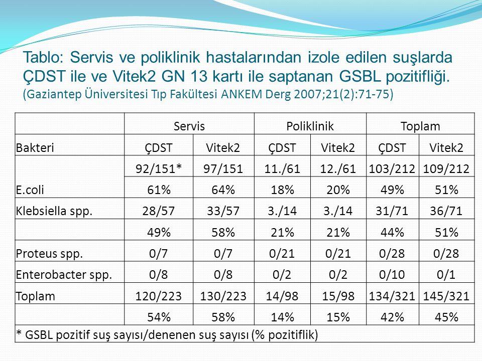 Tablo: Servis ve poliklinik hastalarından izole edilen suşlarda ÇDST ile ve Vitek2 GN 13 kartı ile saptanan GSBL pozitifliği. (Gaziantep Üniversitesi Tıp Fakültesi ANKEM Derg 2007;21(2):71-75)