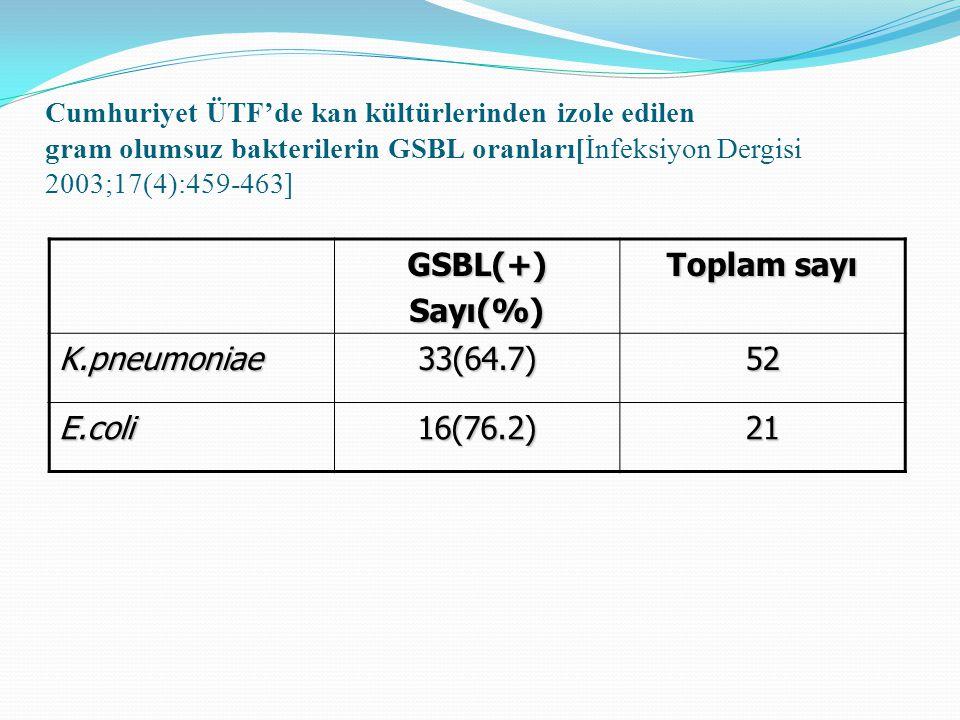 GSBL(+) Sayı(%) Toplam sayı