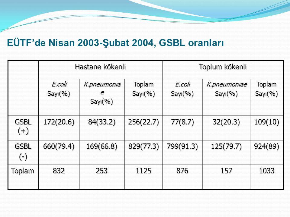 EÜTF'de Nisan 2003-Şubat 2004, GSBL oranları