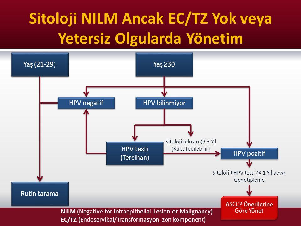 Sitoloji NILM Ancak EC/TZ Yok veya Yetersiz Olgularda Yönetim